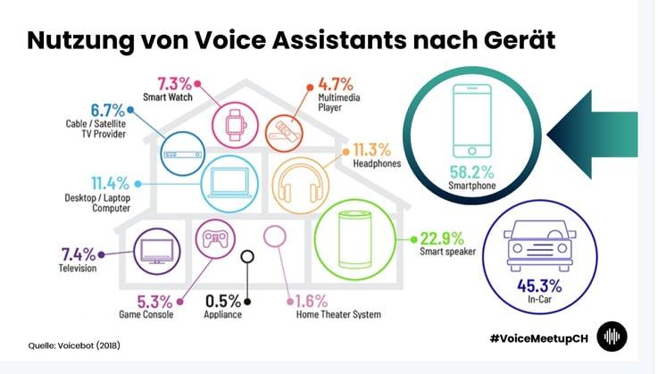 Voice Assistants Verwendung auf Geräten